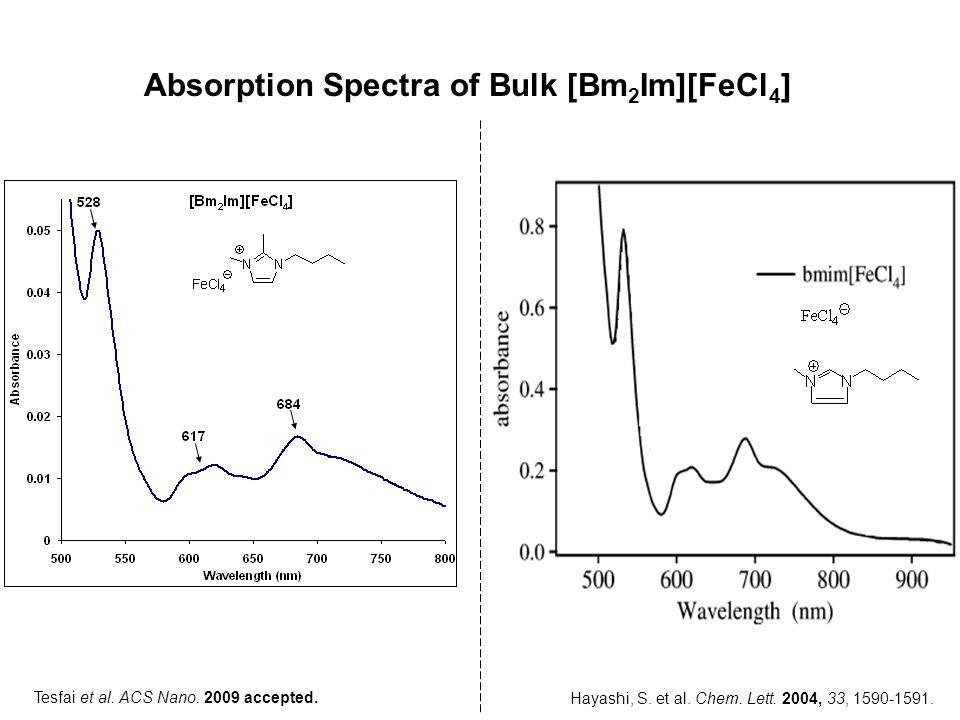 Absorption Spectra of Bulk [Bm2Im][FeCl4]
